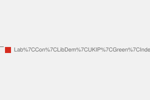2010 General Election result in Southampton Test